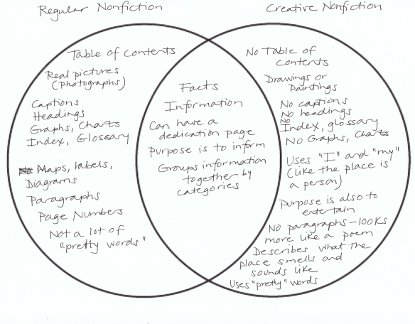 Beyond all about books part 2 to make a prairie sample venn diagram comparing and contrasting types of nonfiction ccuart Image collections