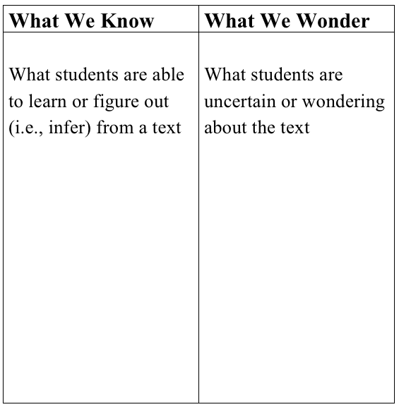 Adapted from What Readers Really Do: Teaching the Process of Meaning Making by Dorothy Barnhouse & Vicki Vinton, Heinemann 2012