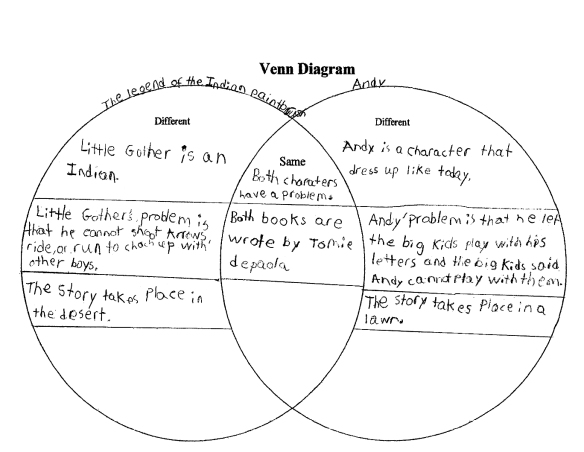 The Limits Of Graphic Organizers  Or More Tales From A Second Grade Author Study