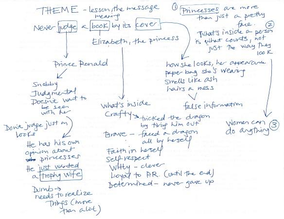 PaperBagPrincessThemes