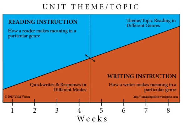 Theme-Topic Graphic w copyright