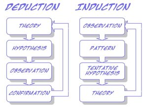 Deduction Induction