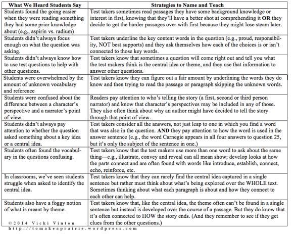 test-prep-strategies-©