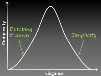 Complexity-elegance-visual