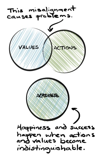 values_actions_alignment