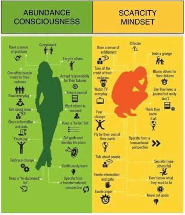Abundance vs. Scarcity Mindset