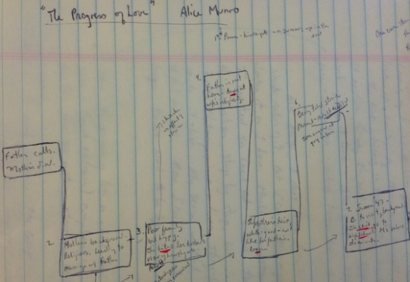 Mapping Alice Munro story