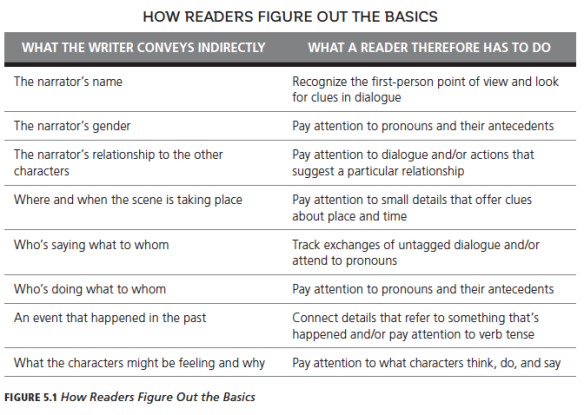 how-readers-figure-out-the-basics