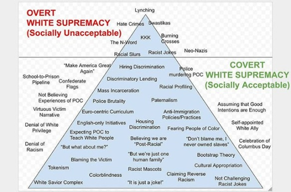 Socially Acceptable Racism
